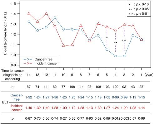 Telomeres Fig 2