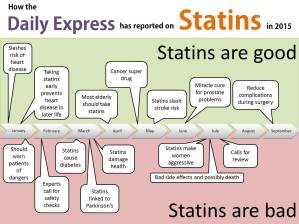 Articles about statins in the Daily Express